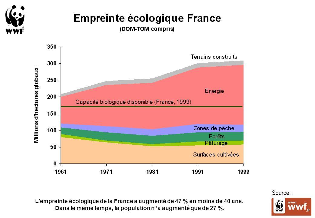 Source : Capacité biologique disponible (France, 1999) Lempreinte écologique de la France a augmenté de 47 % en moins de 40 ans.