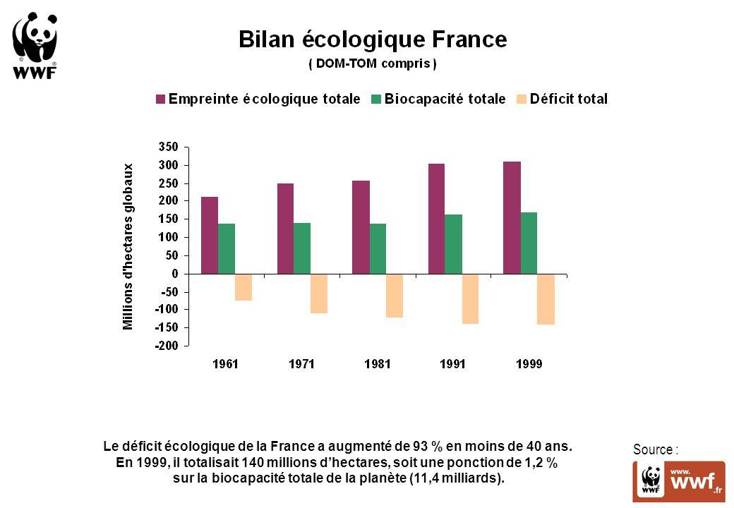 Source : Le déficit écologique de la France a augmenté de 93 % en moins de 40 ans.