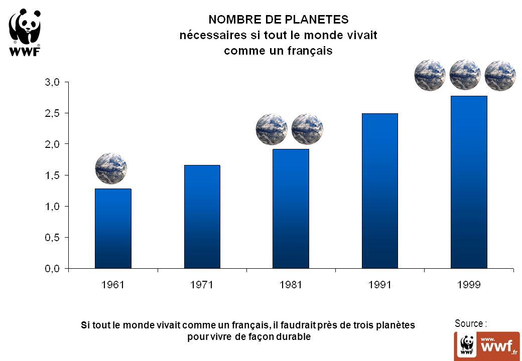 Source : Si tout le monde vivait comme un français, il faudrait près de trois planètes pour vivre de façon durable