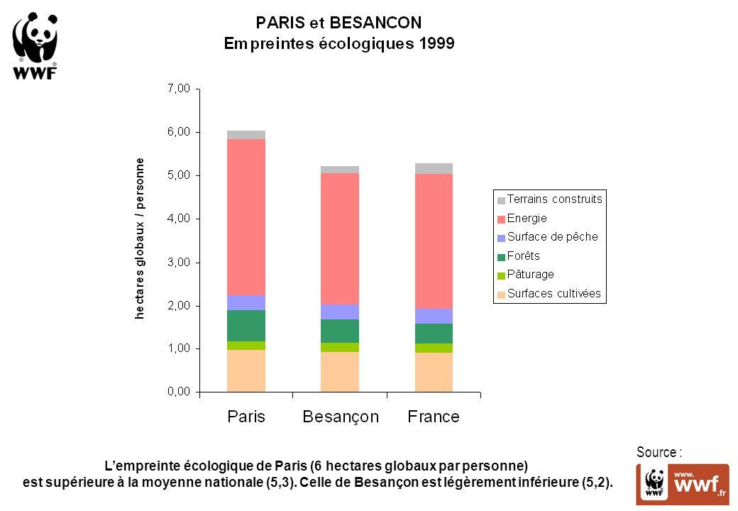 Source : Lempreinte écologique de Paris (6 hectares globaux par personne) est supérieure à la moyenne nationale (5,3).