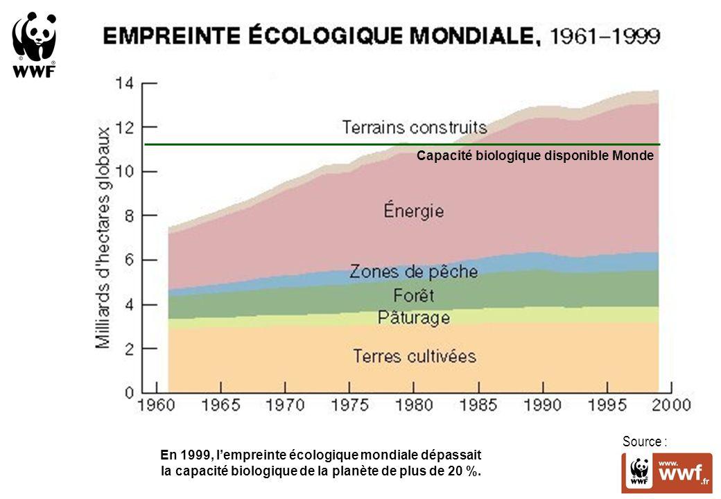Source : Capacité biologique disponible Monde En 1999, lempreinte écologique mondiale dépassait la capacité biologique de la planète de plus de 20 %.