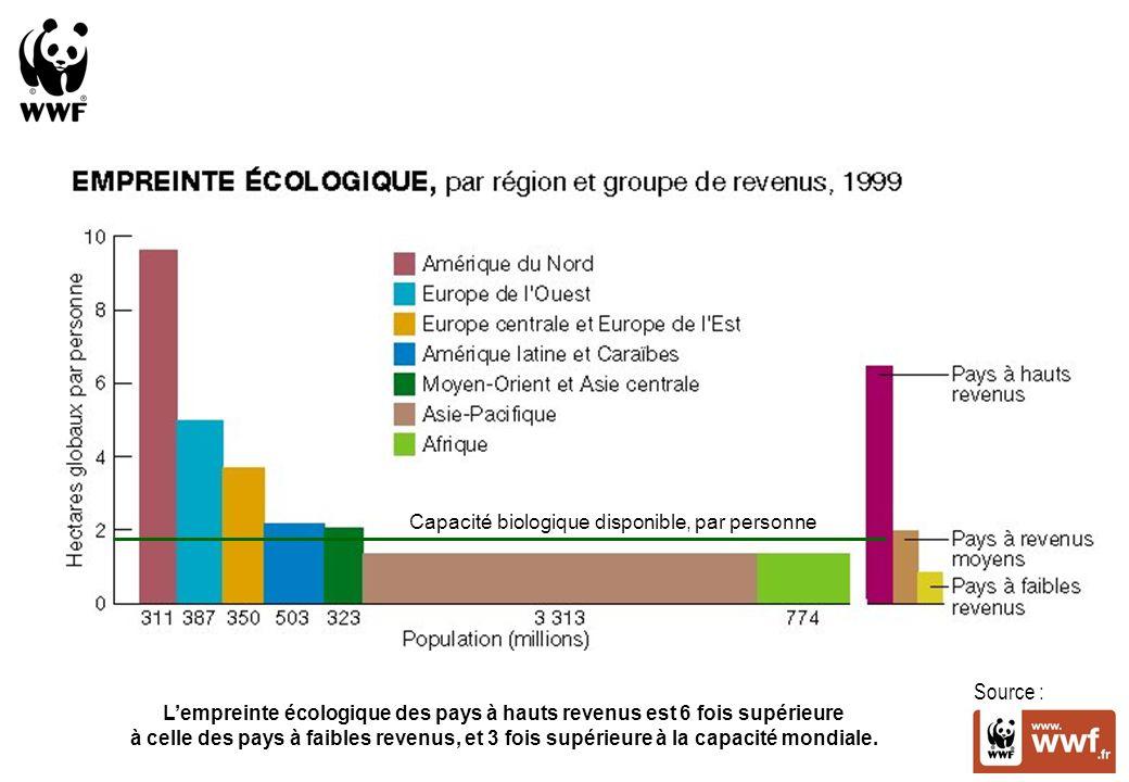 Source : Lempreinte écologique des pays à hauts revenus est 6 fois supérieure à celle des pays à faibles revenus, et 3 fois supérieure à la capacité mondiale.