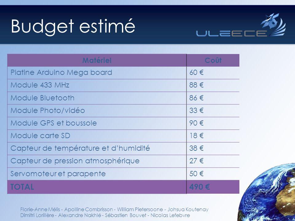 Budget estimé Florie-Anne Mélis - Apolline Combrisson - William Pietersoone - Johsua Koutenay Dimitri Lorillère - Alexandre Nakhlé - Sébastien Bouvet