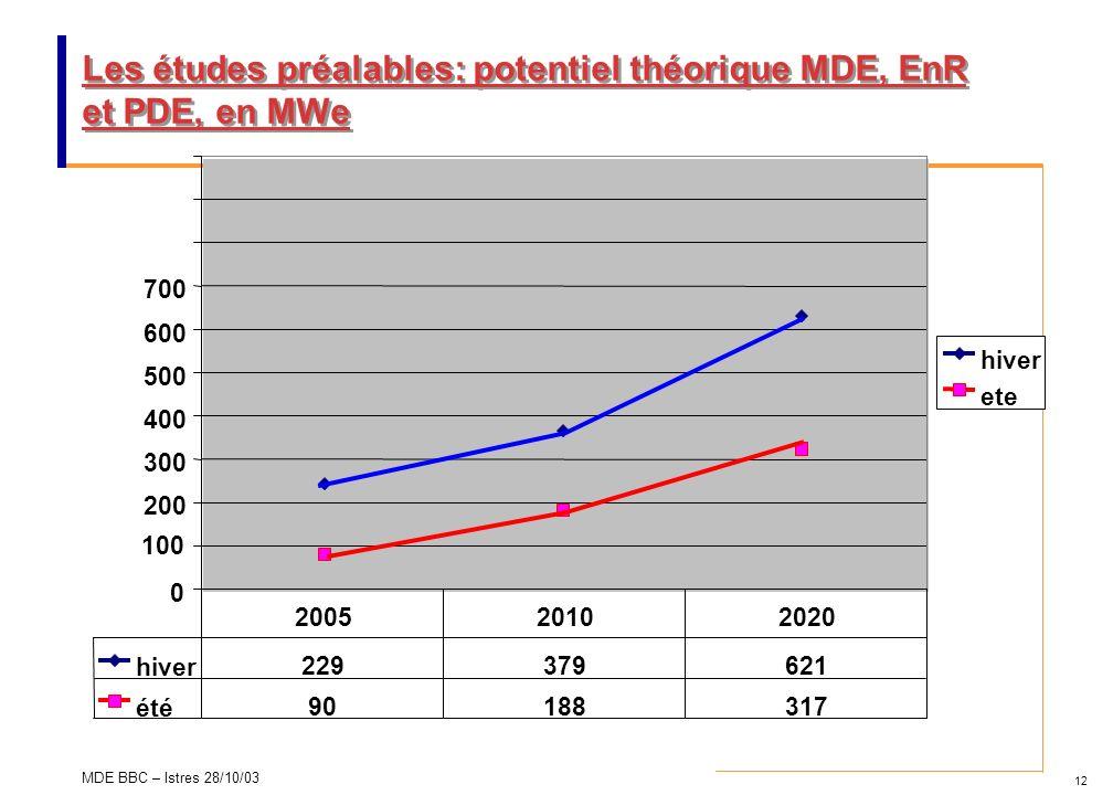 12 MDE BBC – Istres 28/10/03 Les études préalables: potentiel théorique MDE, EnR et PDE, en MWe 0 100 200 300 400 500 600 700 hiver ete hiver 22937962