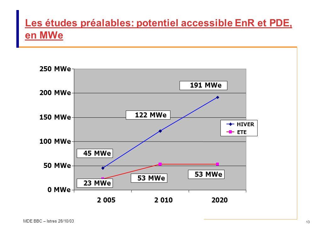 13 MDE BBC – Istres 28/10/03 Les études préalables: potentiel accessible EnR et PDE, en MWe 0 MWe 50 MWe 100 MWe 150 MWe 200 MWe 250 MWe 2 0052 010202