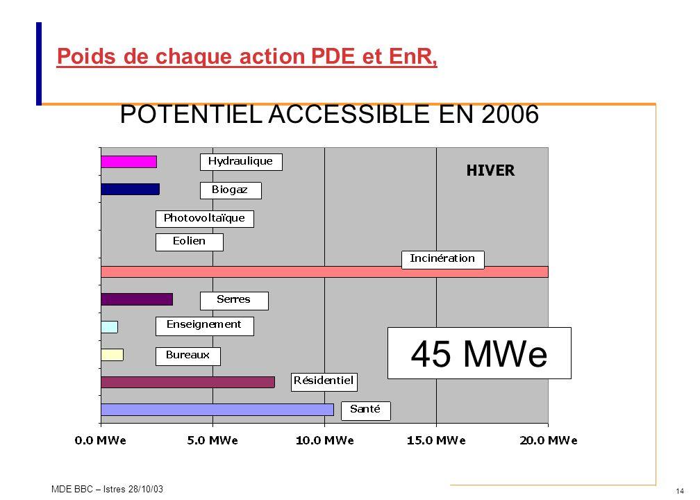 14 MDE BBC – Istres 28/10/03 Poids de chaque action PDE et EnR, POTENTIEL ACCESSIBLE EN 2006 45 MWe