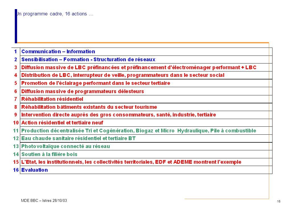 15 MDE BBC – Istres 28/10/03 Un programme cadre, 16 actions …