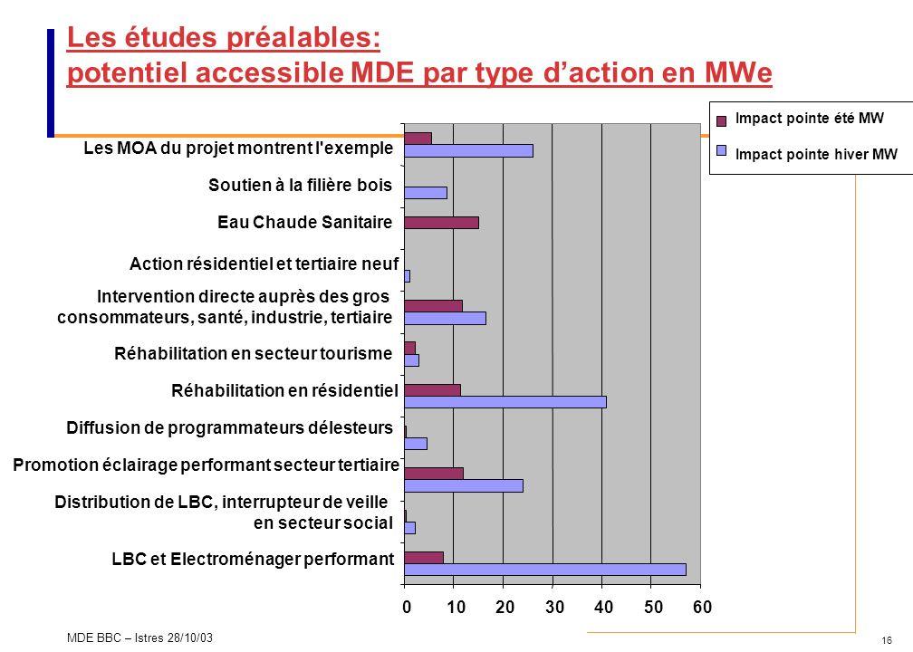 16 MDE BBC – Istres 28/10/03 Les études préalables: potentiel accessible MDE par type daction en MWe 0102030405060 LBC et Electroménager performant Di