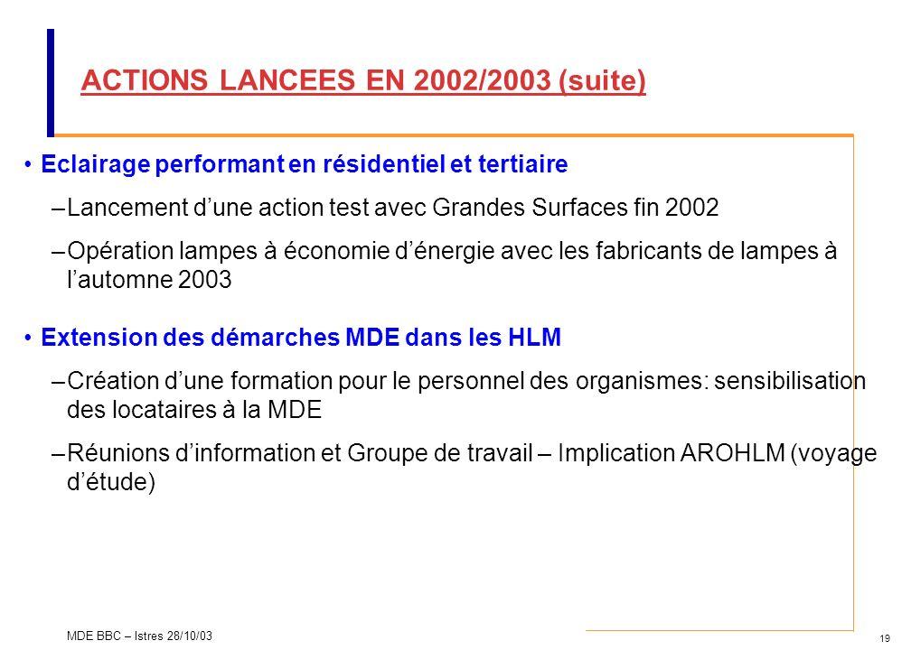 19 MDE BBC – Istres 28/10/03 ACTIONS LANCEES EN 2002/2003 (suite) Eclairage performant en résidentiel et tertiaire –Lancement dune action test avec Gr