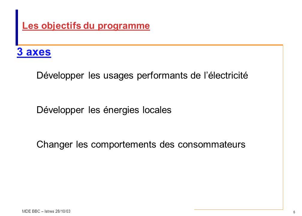 5 MDE BBC – Istres 28/10/03 3 axes Développer les usages performants de lélectricité Développer les énergies locales Changer les comportements des con