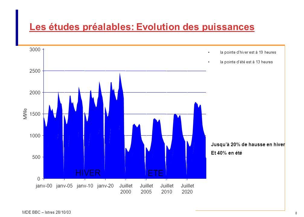 8 MDE BBC – Istres 28/10/03 Les études préalables: Evolution des puissances 0 500 1000 1500 2000 2500 3000 janv-00janv-05janv-10janv-20Juillet 2000 Ju