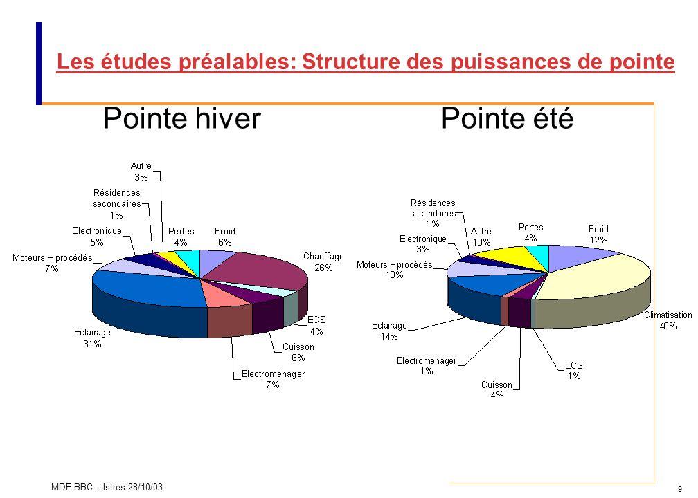 9 MDE BBC – Istres 28/10/03 Les études préalables: Structure des puissances de pointe Pointe hiverPointe été