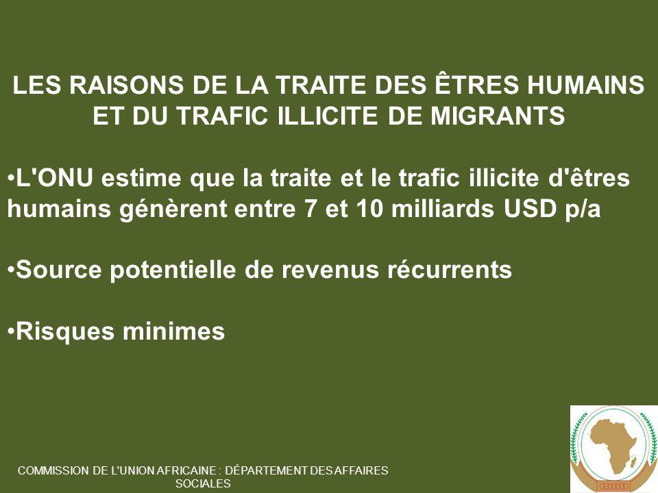 8 COMMISSION DE L UNION AFRICAINE : DÉPARTEMENT DES AFFAIRES SOCIALES LES RAISONS DE LA TRAITE DES ÊTRES HUMAINS ET DU TRAFIC ILLICITE DE MIGRANTS L ONU estime que la traite et le trafic illicite d êtres humains génèrent entre 7 et 10 milliards USD p/a Source potentielle de revenus récurrents Risques minimes