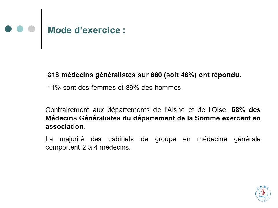 Mode dexercice : 318 médecins généralistes sur 660 (soit 48%) ont répondu.