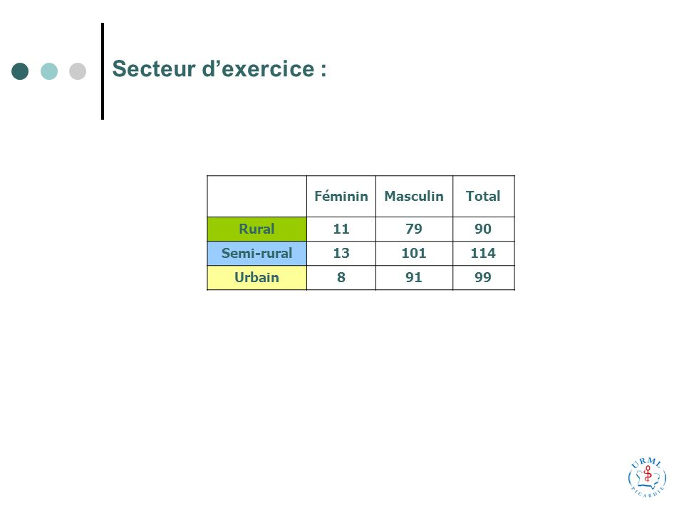 Secteur dexercice : FémininMasculinTotal Rural117990 Semi-rural13101114 Urbain89199