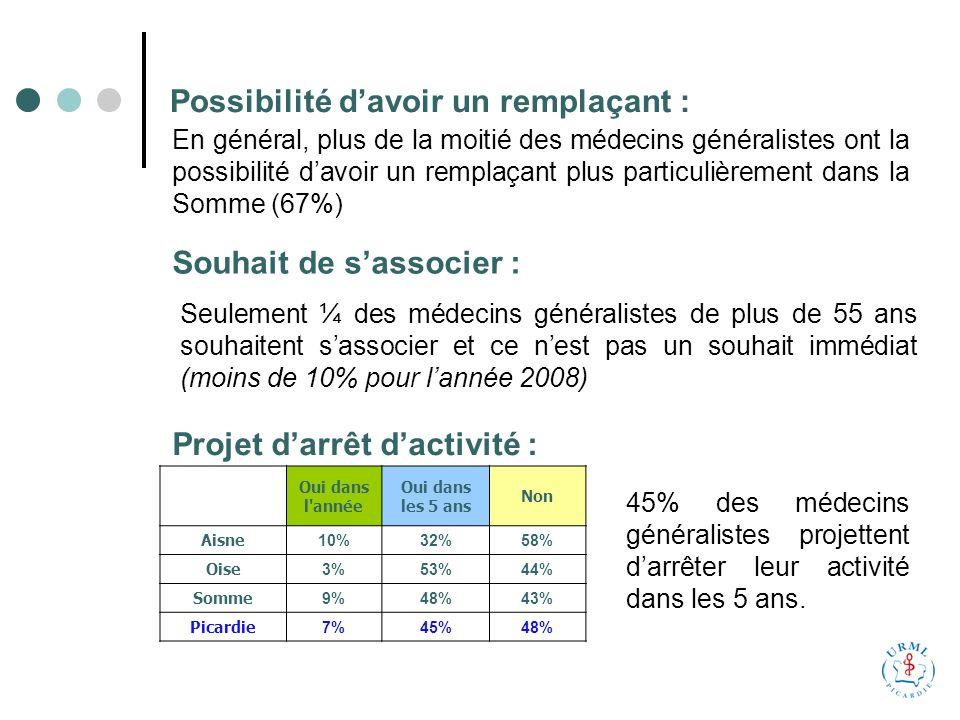 Possibilité davoir un remplaçant : En général, plus de la moitié des médecins généralistes ont la possibilité davoir un remplaçant plus particulièrement dans la Somme (67%) Souhait de sassocier : Seulement ¼ des médecins généralistes de plus de 55 ans souhaitent sassocier et ce nest pas un souhait immédiat (moins de 10% pour lannée 2008) Projet darrêt dactivité : Oui dans l année Oui dans les 5 ans Non Aisne 10%32%58% Oise 3%53%44% Somme 9%48%43% Picardie 7%45%48% 45% des médecins généralistes projettent darrêter leur activité dans les 5 ans.