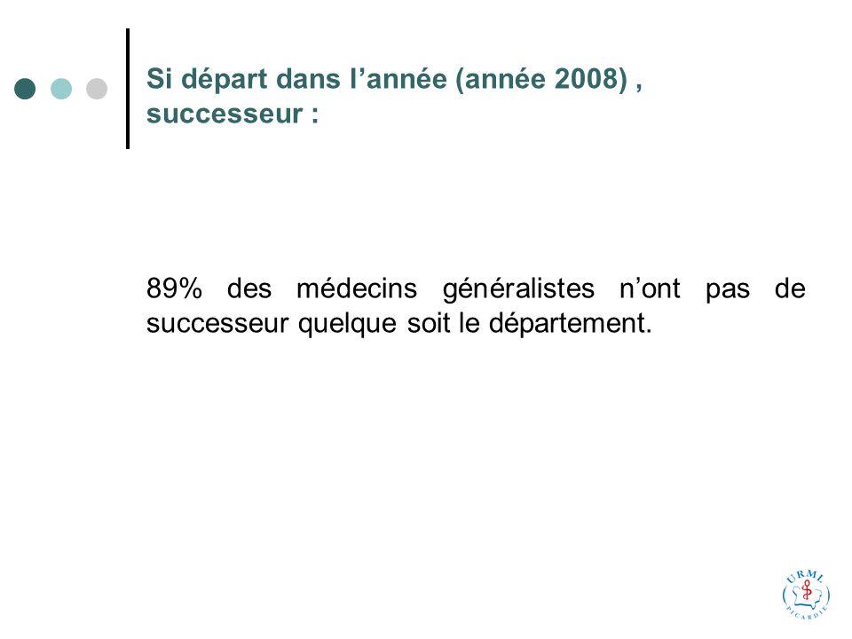Si départ dans lannée (année 2008), successeur : 89% des médecins généralistes nont pas de successeur quelque soit le département.