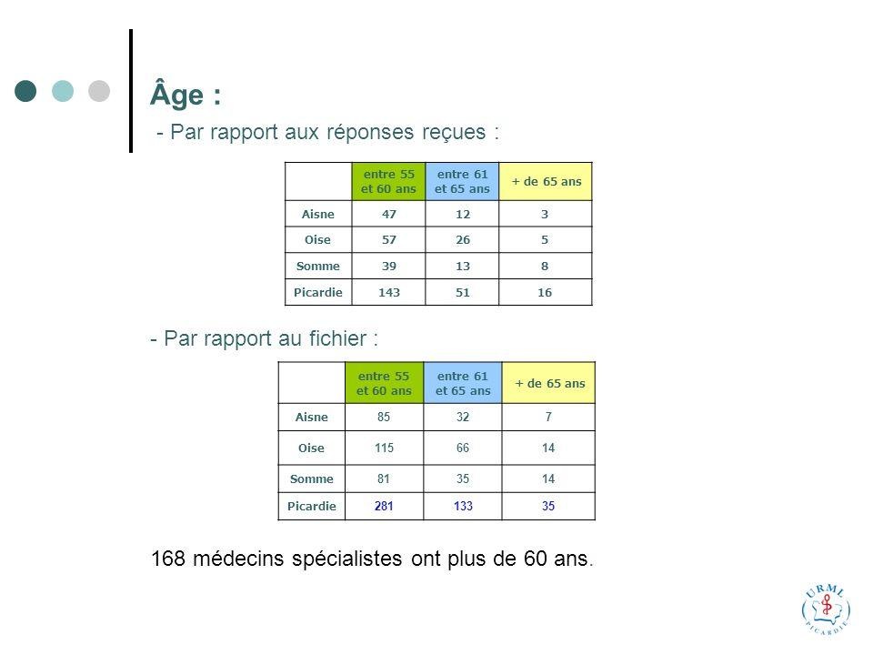 Âge : entre 55 et 60 ans entre 61 et 65 ans + de 65 ans Aisne47123 Oise57265 Somme39138 Picardie1435116 - Par rapport au fichier : entre 55 et 60 ans entre 61 et 65 ans + de 65 ans Aisne 85327 Oise 1156614 Somme 813514 Picardie 28113335 168 médecins spécialistes ont plus de 60 ans.