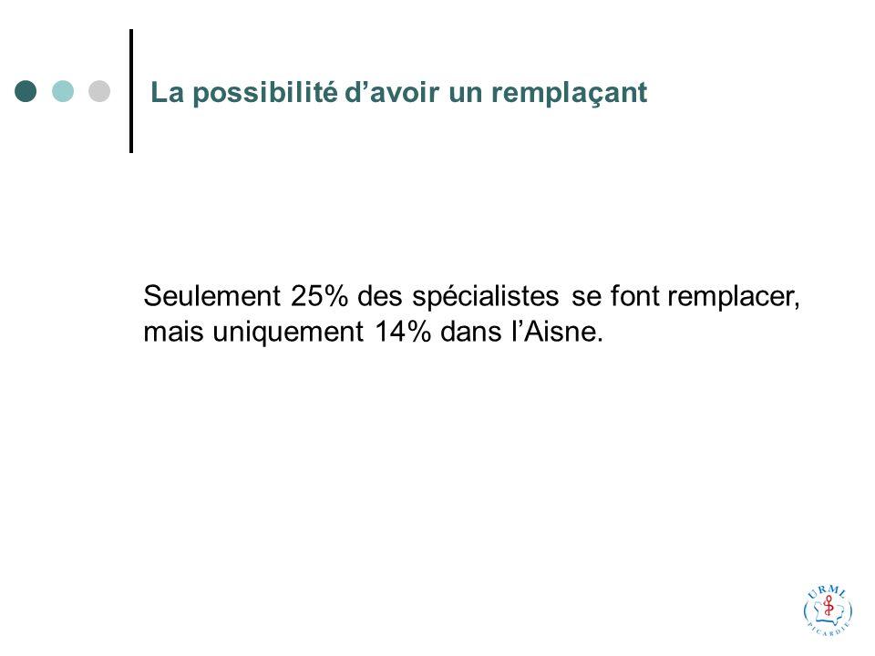 La possibilité davoir un remplaçant Seulement 25% des spécialistes se font remplacer, mais uniquement 14% dans lAisne.