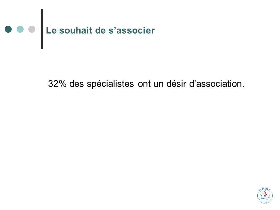 Le souhait de sassocier 32% des spécialistes ont un désir dassociation.