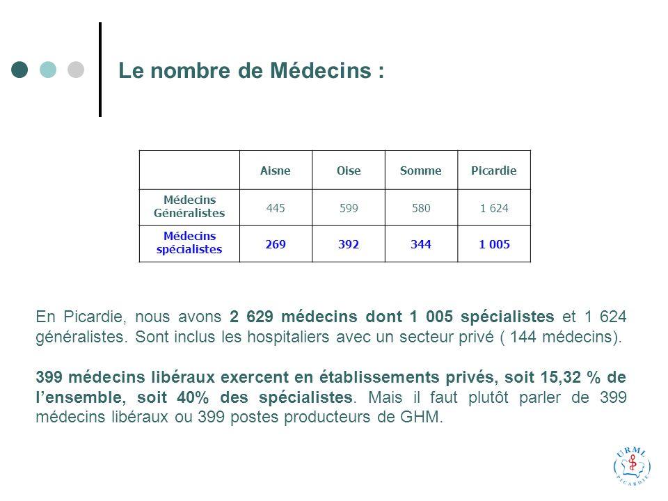 Le nombre de Médecins : AisneOiseSommePicardie Médecins Généralistes 4455995801 624 Médecins spécialistes 2693923441 005 En Picardie, nous avons 2 629 médecins dont 1 005 spécialistes et 1 624 généralistes.