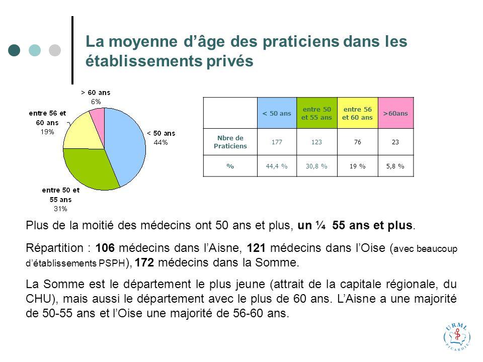 La moyenne dâge des praticiens dans les établissements privés < 50 ans entre 50 et 55 ans entre 56 et 60 ans >60ans Nbre de Praticiens 1771237623 %44,4 %30,8 %19 %5,8 % Plus de la moitié des médecins ont 50 ans et plus, un ¼ 55 ans et plus.