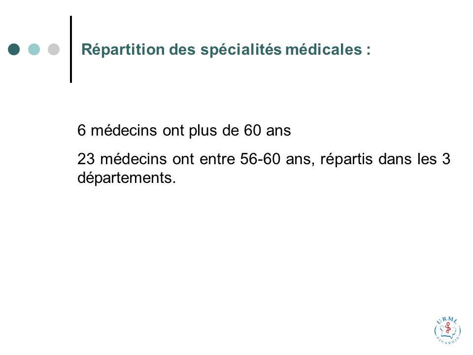 Répartition des spécialités médicales : 6 médecins ont plus de 60 ans 23 médecins ont entre 56-60 ans, répartis dans les 3 départements.