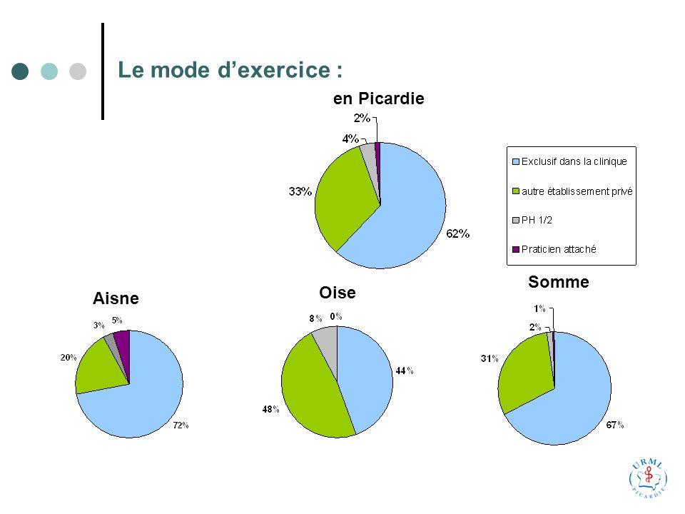 Le mode dexercice : en Picardie Aisne Oise Somme