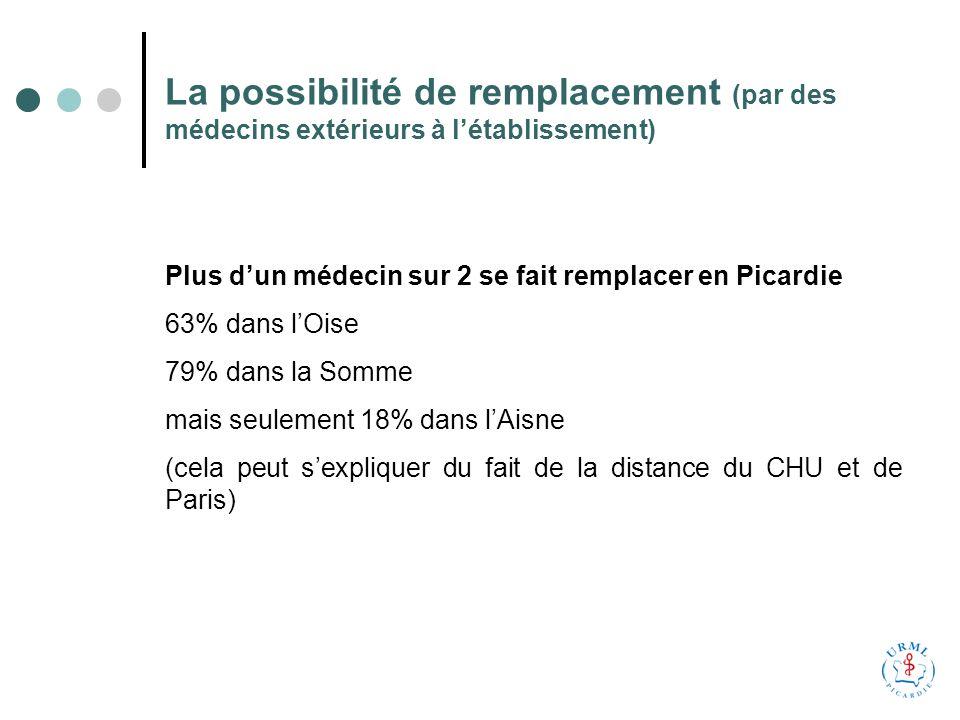La possibilité de remplacement (par des médecins extérieurs à létablissement) Plus dun médecin sur 2 se fait remplacer en Picardie 63% dans lOise 79% dans la Somme mais seulement 18% dans lAisne (cela peut sexpliquer du fait de la distance du CHU et de Paris)