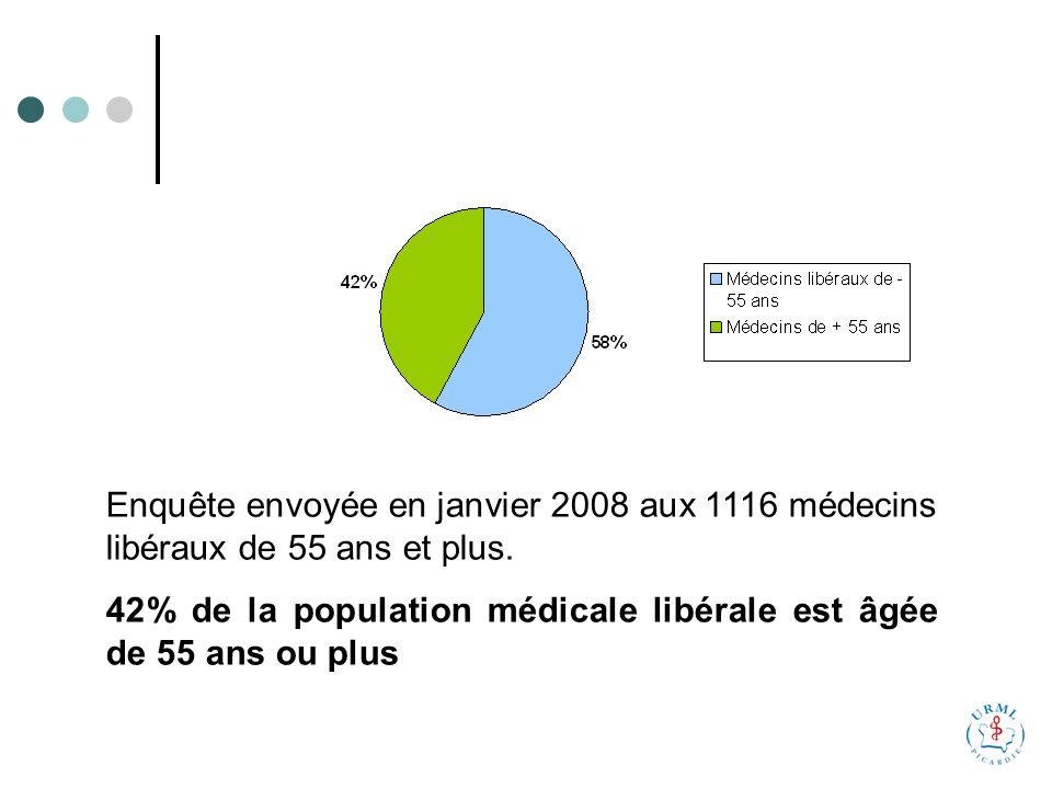 47% des médecins ont répondu au questionnaire (318 généralistes, 210 spécialistes) GénéralistesSpécialistesTotal Aisne 10462166 Oise 10388191 Somme 11160171 Total 318210528 Répartition :