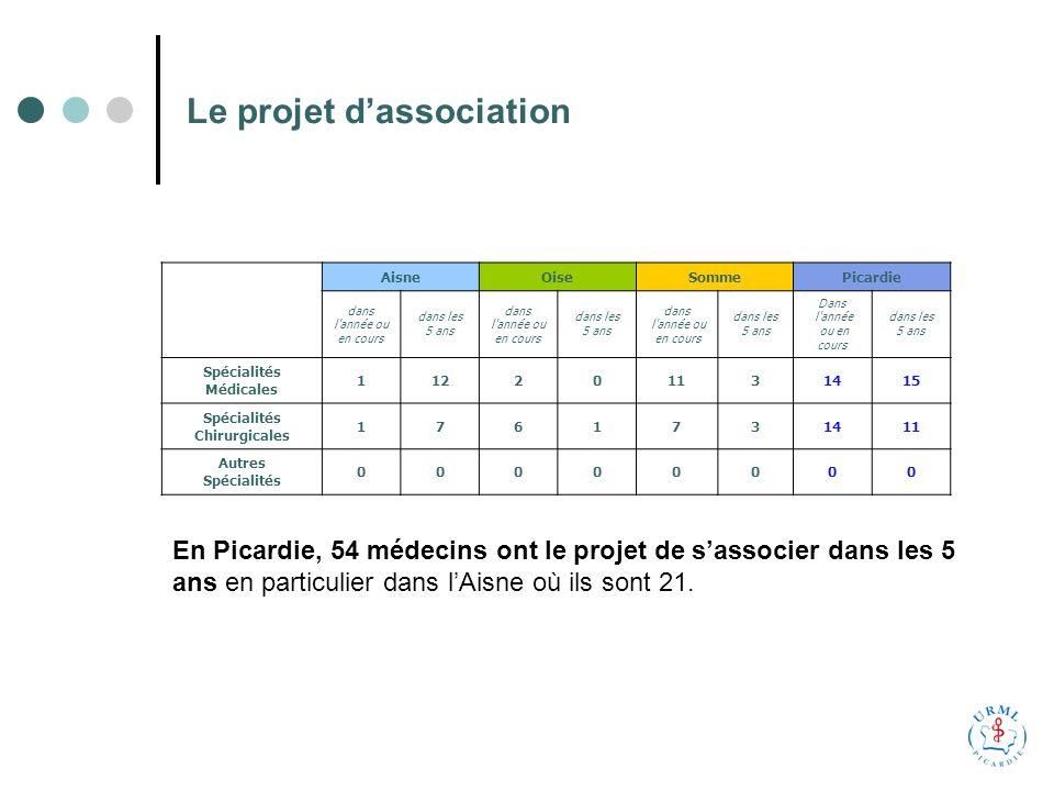 Le projet dassociation AisneOiseSommePicardie dans l année ou en cours dans les 5 ans dans l année ou en cours dans les 5 ans dans l année ou en cours dans les 5 ans Dans l année ou en cours dans les 5 ans Spécialités Médicales 112201131415 Spécialités Chirurgicales 1761731411 Autres Spécialités 00000000 En Picardie, 54 médecins ont le projet de sassocier dans les 5 ans en particulier dans lAisne où ils sont 21.