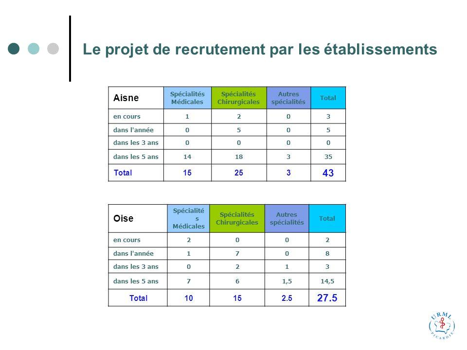 Le projet de recrutement par les établissements Aisne Spécialités Médicales Spécialités Chirurgicales Autres spécialités Total en cours1203 dans l année0505 dans les 3 ans0000 dans les 5 ans1418335 Total15253 43 Oise Spécialité s Médicales Spécialités Chirurgicales Autres spécialités Total en cours2002 dans l année1708 dans les 3 ans0213 dans les 5 ans761,514,5 Total10152.5 27.5
