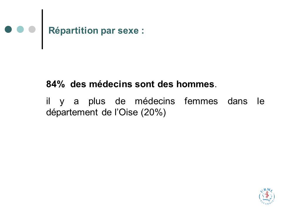 Répartition par sexe : 84% des médecins sont des hommes.