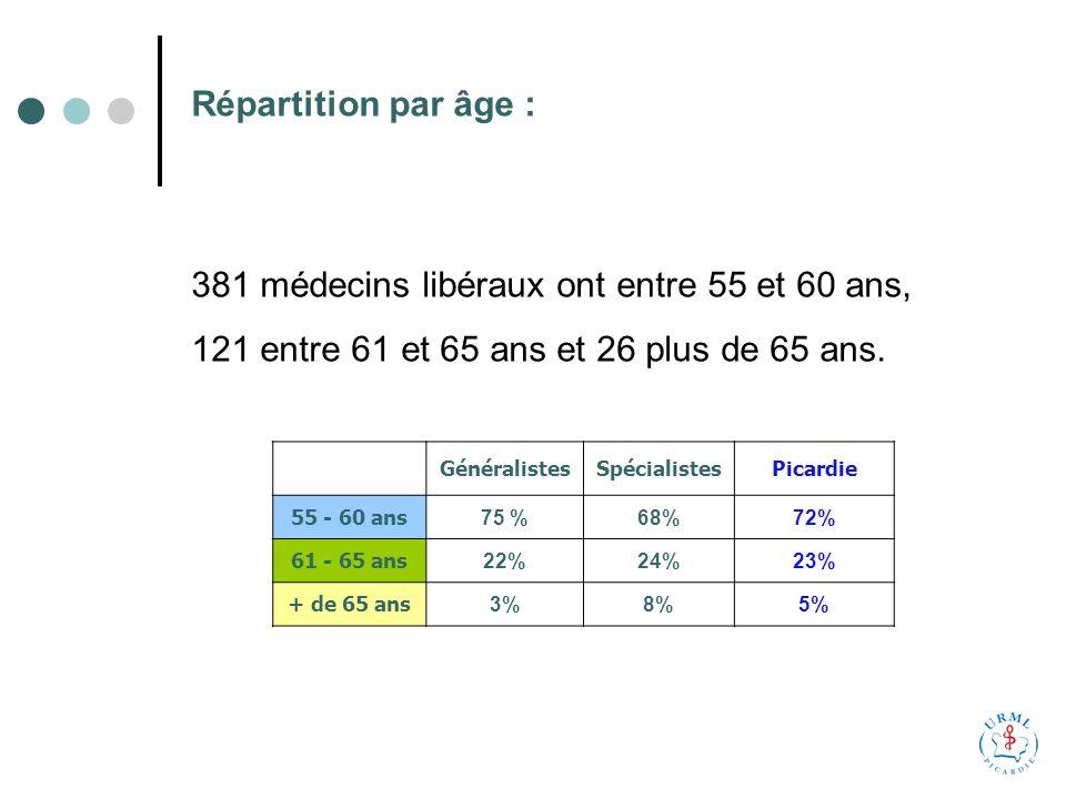 Répartition par âge : GénéralistesSpécialistesPicardie 55 - 60 ans 75 %68%72% 61 - 65 ans 22%24%23% + de 65 ans 3%8%5% 381 médecins libéraux ont entre 55 et 60 ans, 121 entre 61 et 65 ans et 26 plus de 65 ans.