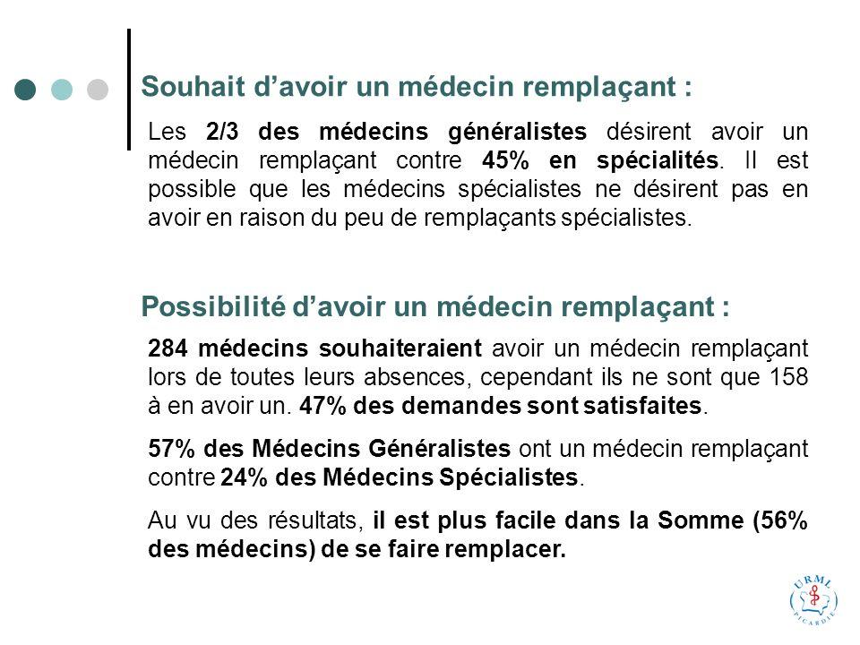 Souhait davoir un médecin remplaçant : Les 2/3 des médecins généralistes désirent avoir un médecin remplaçant contre 45% en spécialités.