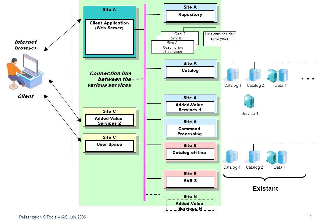 Présentation SITools – IAS, juin 2006 7 Site C Description of services Site B Description of services Client Site A Description of services Connection