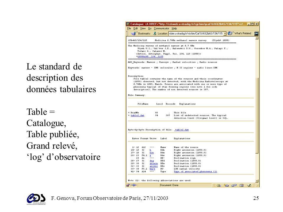F. Genova, Forum Observatoire de Paris, 27/11/200324 Retrouver, intégrer linformation Description des données (metadonnées) Standards déchange: action