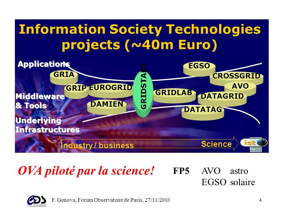 F. Genova, Forum Observatoire de Paris, 27/11/20033 LObservatoire Virtuel Piloté par la science (science driven) Dans une communauté qui a lhabitude d