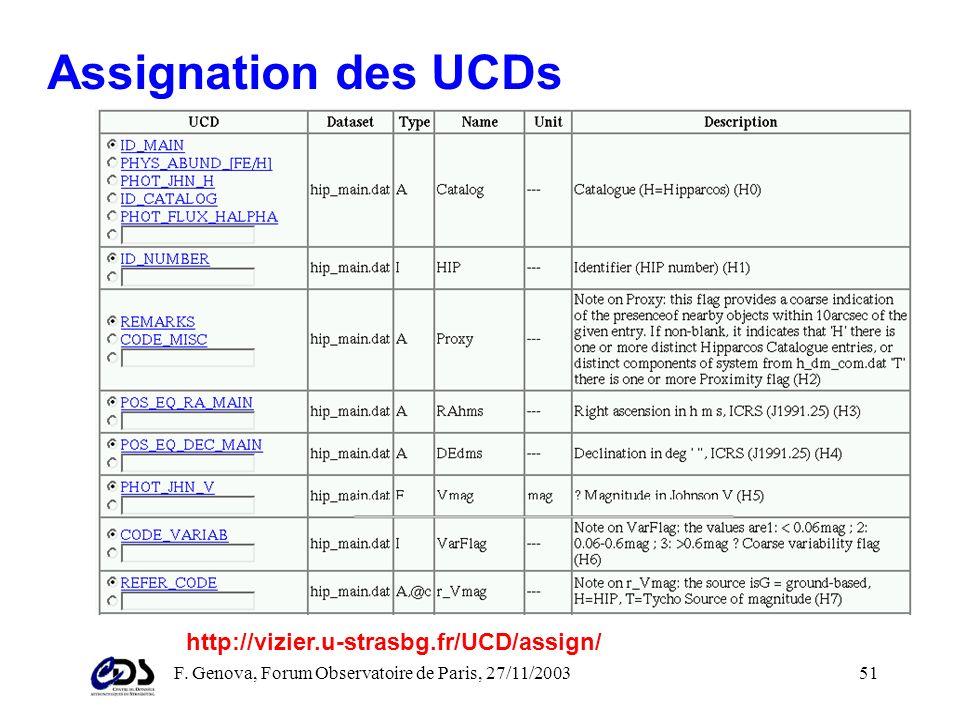 F. Genova, Forum Observatoire de Paris, 27/11/200350 Assignation des UCDs Les descriptions des éléments comprennent: un nom une unité une courte descr
