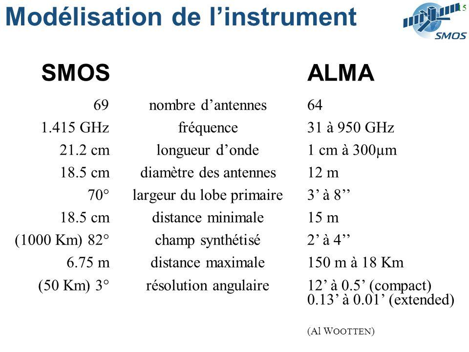 15 Modélisation de linstrument SMOS ALMA nombre dantennes fréquence longueur donde diamètre des antennes largeur du lobe primaire distance minimale champ synthétisé distance maximale résolution angulaire 69 1.415 GHz 21.2 cm 18.5 cm 70° 18.5 cm (1000 Km) 82° 6.75 m (50 Km) 3° 64 31 à 950 GHz 1 cm à 300µm 12 m 3 à 8 15 m 2 à 4 150 m à 18 Km 12 à 0.5 (compact) 0.13 à 0.01 (extended) (Al W OOTTEN )