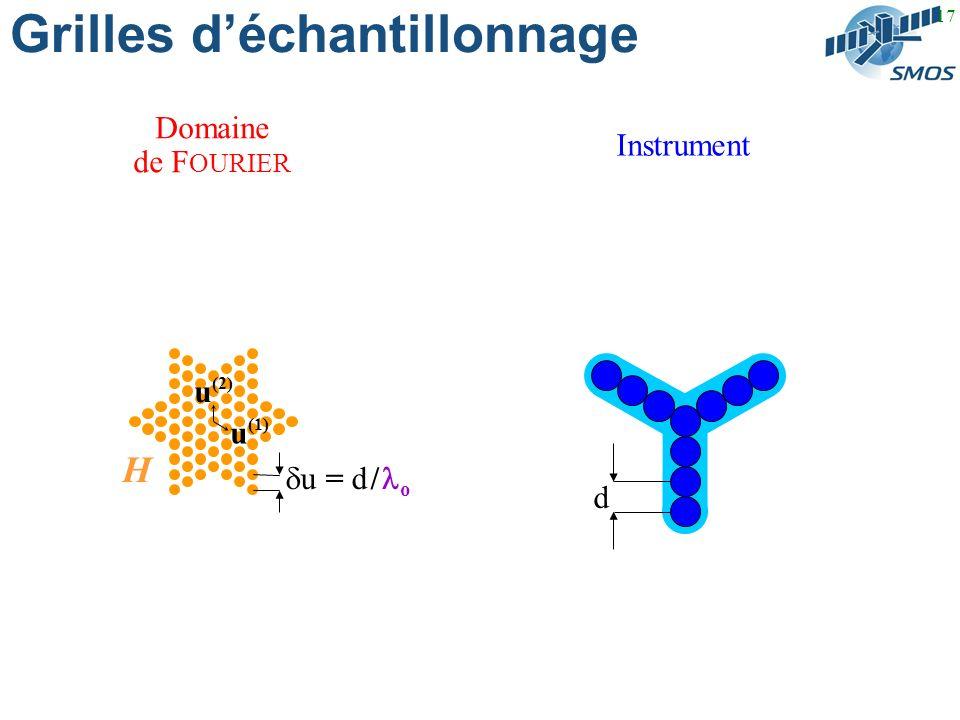 17 Grilles déchantillonnage Domaine de F OURIER Instrument u = d / o u (1) u (2) d H