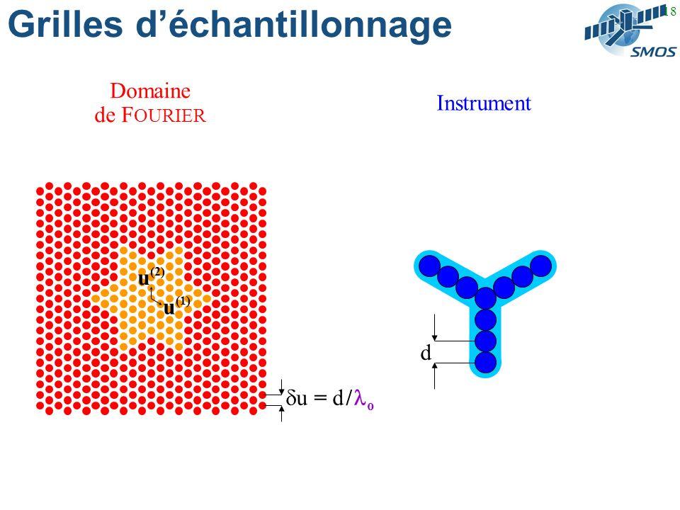 18 Grilles déchantillonnage Domaine de F OURIER Instrument u = d / o u (1) u (2) d