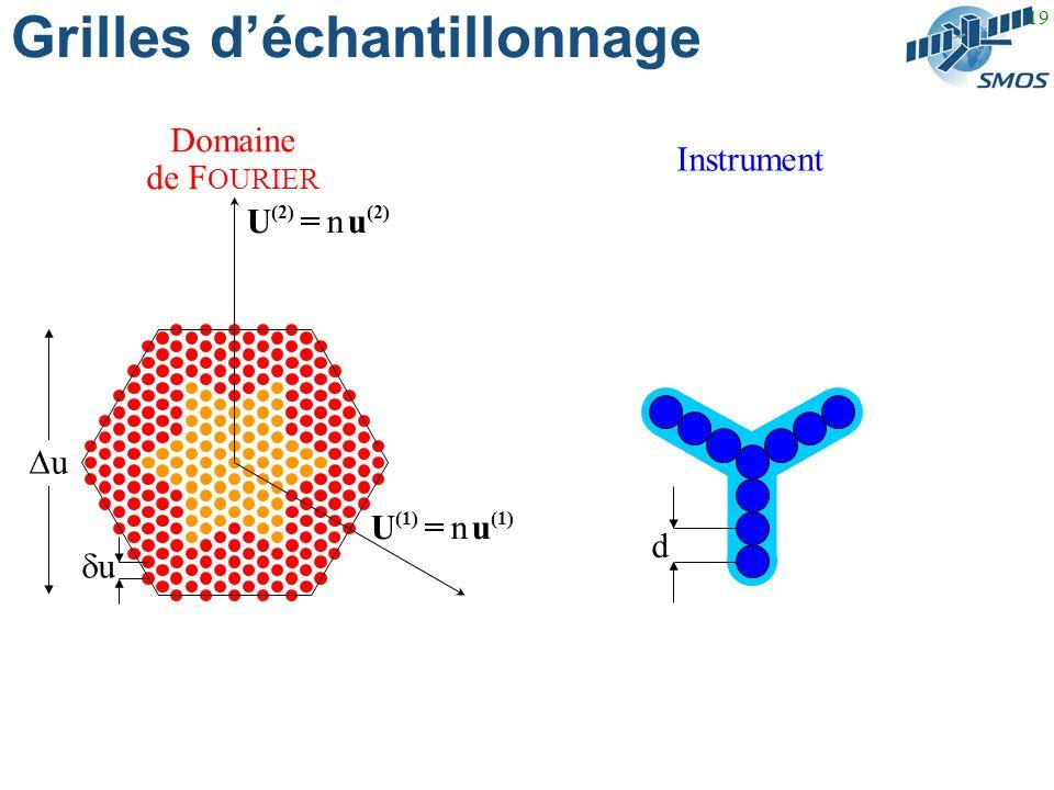 19 Grilles déchantillonnage Domaine de F OURIER Instrument u U (1) = n u (1) U (2) = n u (2) u d