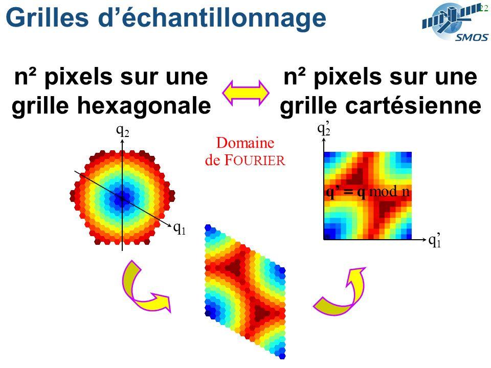 22 Grilles déchantillonnage n² pixels sur une grille hexagonale n² pixels sur une grille cartésienne q1q1 q2q2 q2q2 q1q1 q = q mod n Domaine de F OURIER
