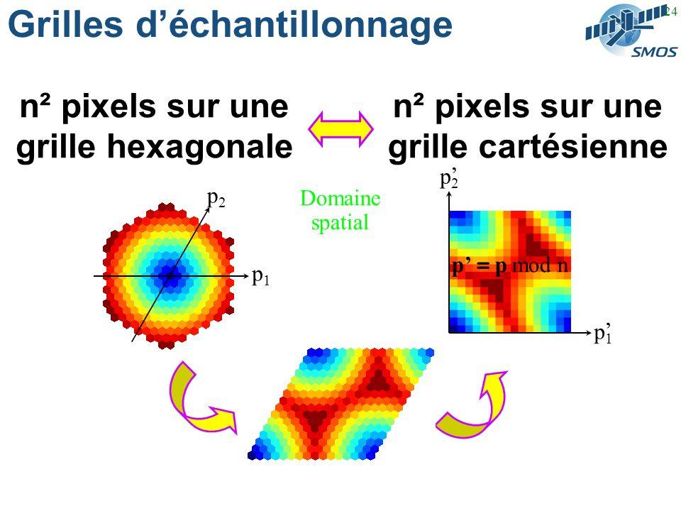 24 Grilles déchantillonnage n² pixels sur une grille hexagonale n² pixels sur une grille cartésienne p2p2 p1p1 p = p mod n p1p1 p2p2 Domaine spatial