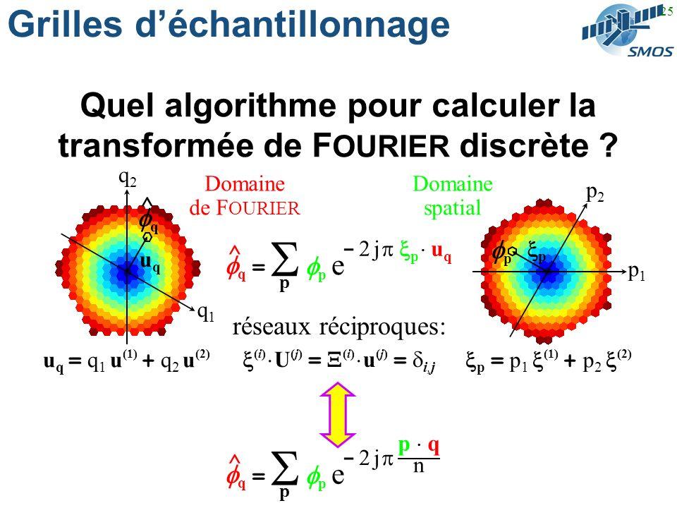 25 p1p1 p2p2 p p q1q1 q2q2 uquq q ^ Grilles déchantillonnage Quel algorithme pour calculer la transformée de F OURIER discrète .