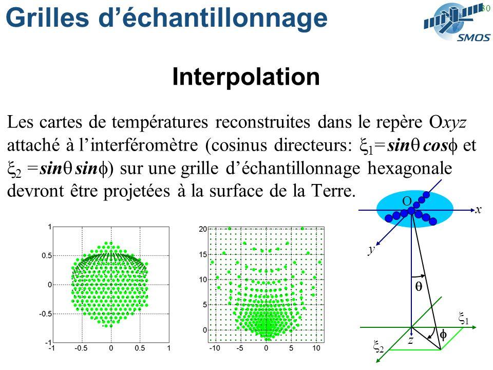30 Grilles déchantillonnage Interpolation Les cartes de températures reconstruites dans le repère Oxyz attaché à linterféromètre (cosinus directeurs: 1 = sin cos et 2 = sin sin ) sur une grille déchantillonnage hexagonale devront être projetées à la surface de la Terre.