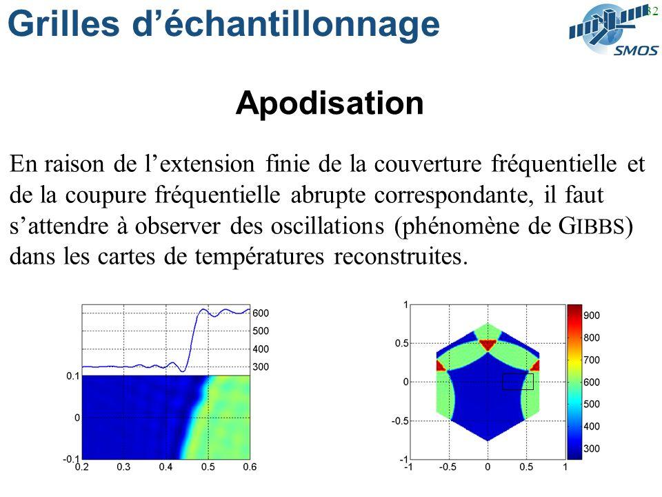 32 Grilles déchantillonnage Apodisation En raison de lextension finie de la couverture fréquentielle et de la coupure fréquentielle abrupte correspondante, il faut sattendre à observer des oscillations (phénomène de G IBBS ) dans les cartes de températures reconstruites.