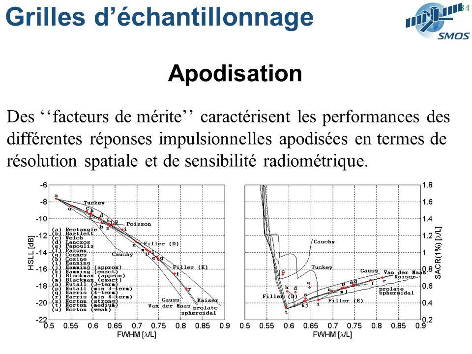 34 Grilles déchantillonnage Apodisation Des facteurs de mérite caractérisent les performances des différentes réponses impulsionnelles apodisées en termes de résolution spatiale et de sensibilité radiométrique.