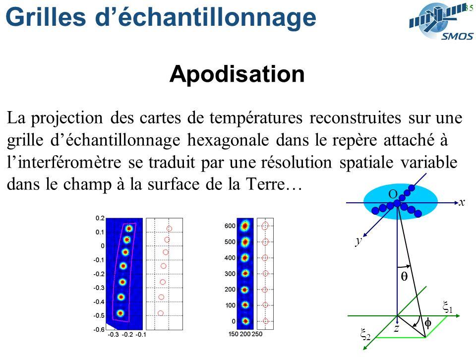 35 Grilles déchantillonnage Apodisation La projection des cartes de températures reconstruites sur une grille déchantillonnage hexagonale dans le repère attaché à linterféromètre se traduit par une résolution spatiale variable dans le champ à la surface de la Terre… 2 1 O y x z